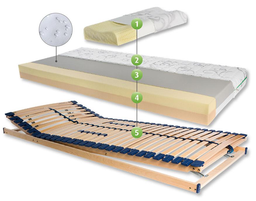 Schlafsystem mit 2-in-1-Kombi-Wendematratze - FRANKE MATRATZEN