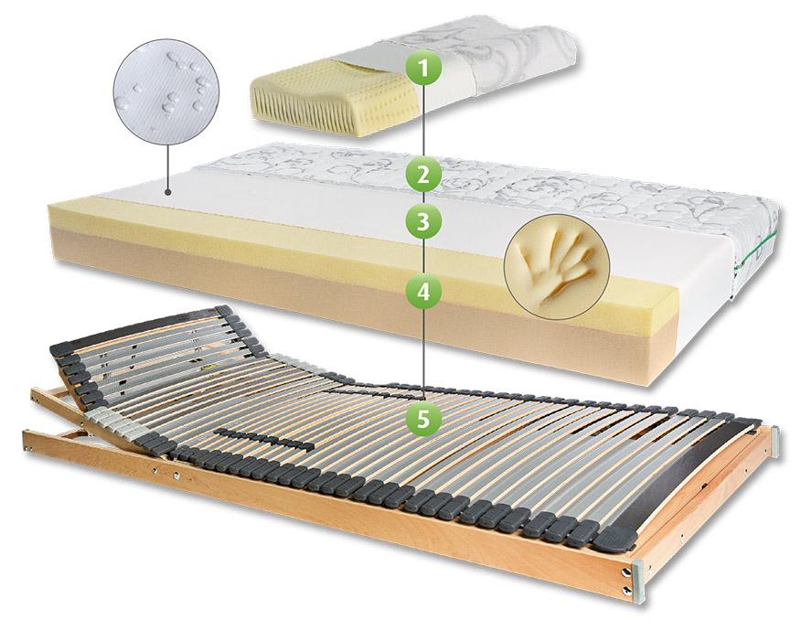 Schlafsystem Visco mit Visco-Matratze - Franke Matratzen