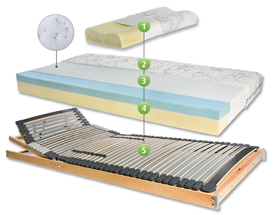 schlafsystem comfort f r hotels und private franke matratzen. Black Bedroom Furniture Sets. Home Design Ideas
