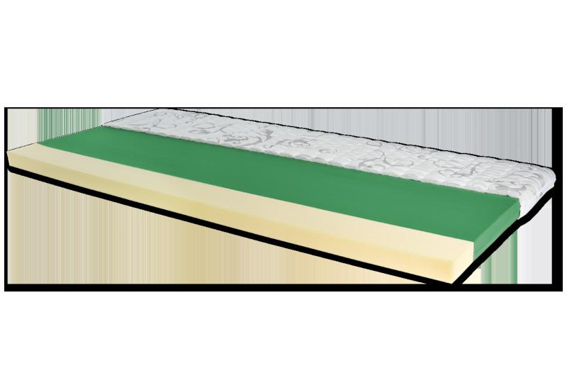 Topper bzw. Matratzenauflage aus Polyetherschaum